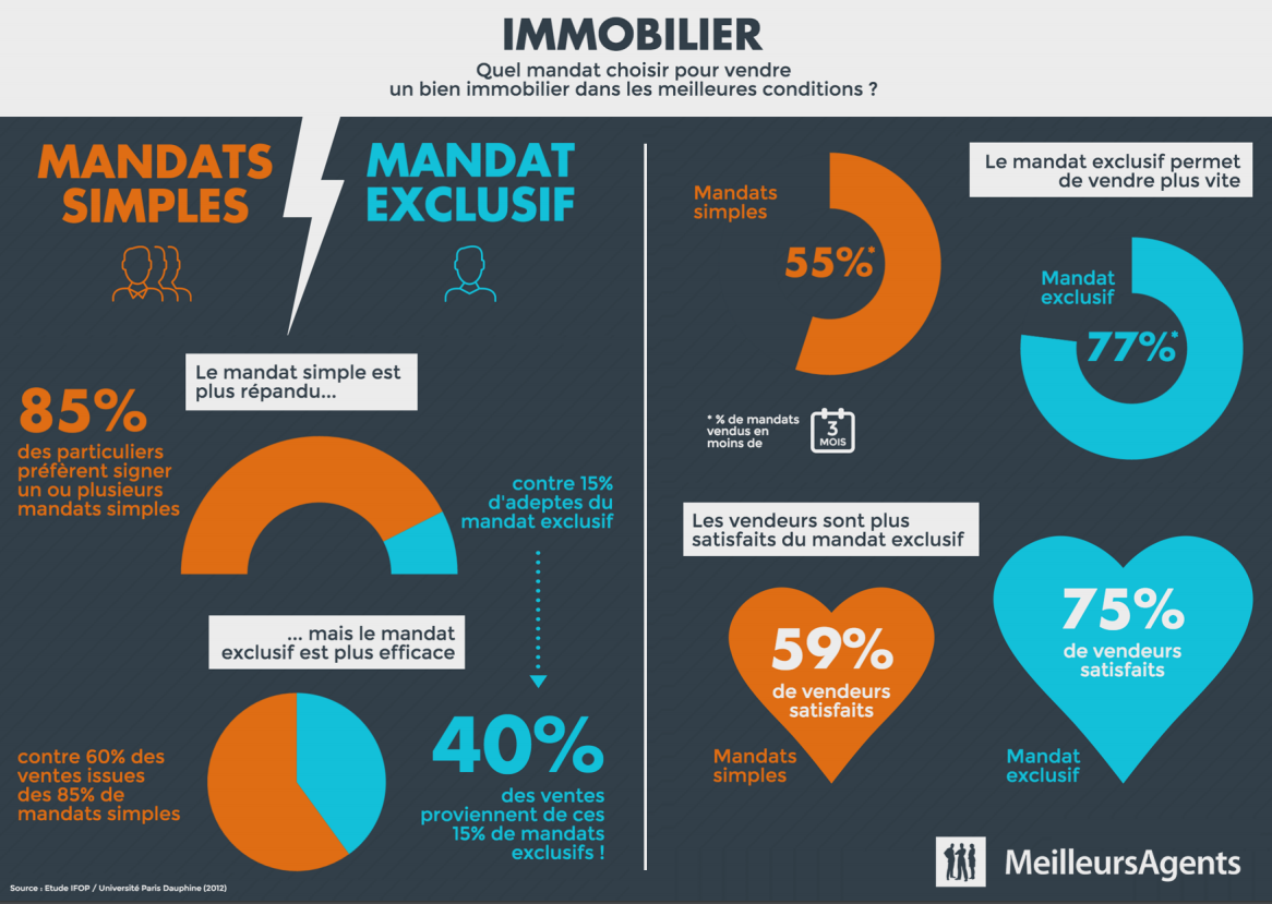 comparaison mandat de vente exclusif et mandat simple